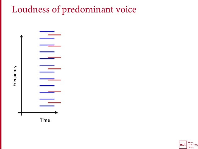 Loudness of predominant voiceFrequency Time