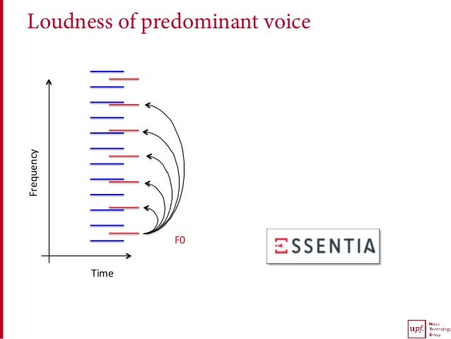 Loudness of predominant voiceFrequency Time F0