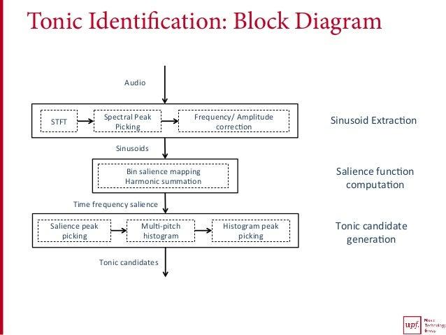 Tonic Identification: Block Diagram STFT SpectralPeak Picking Frequency/Amplitude correc<on Saliencepeak picking...