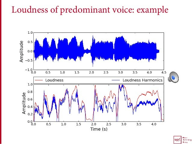 Loudness of predominant voice: example