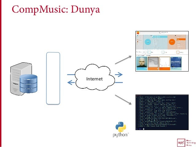 CompMusic: Dunya API Internet