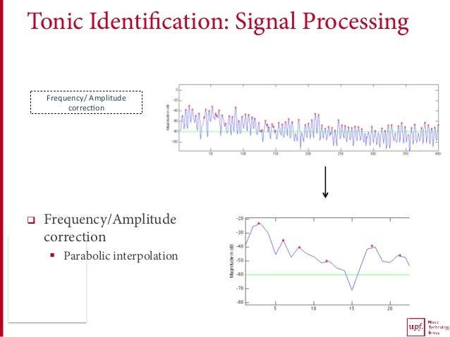 Tonic Identification: Signal Processing q Frequency/Amplitude correction § Parabolic interpolation Frequency/Amplitude...