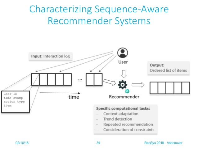 Tutorial on Sequence Aware Recommender Systems - ACM RecSys 2018