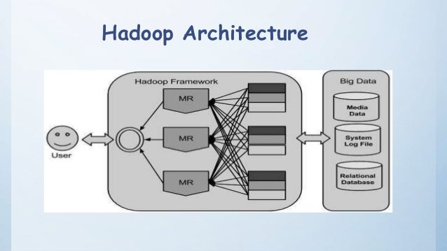 Hadoop architecture ppt for Hadoop 1 architecture