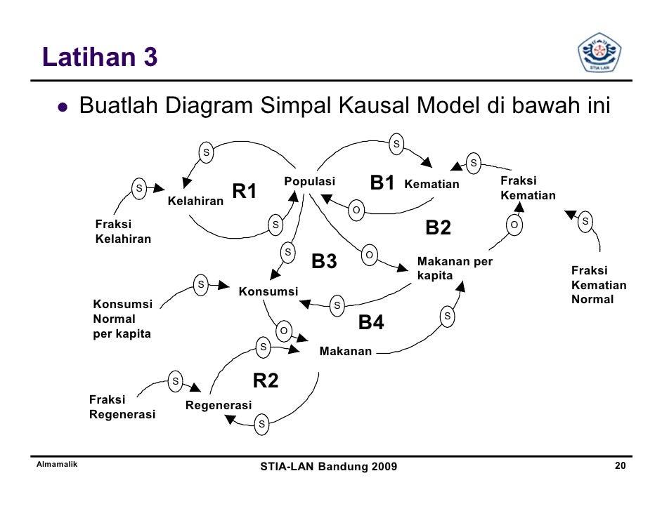 Tutorial powersim o o kapasitasalmamalik stia lan bandung 2009 19 20 latihan 3 buatlah diagram ccuart Images