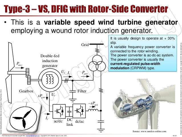 doubly fed induction generator for vari Variable-speed wind turbines with doubly-fed induction generators part i: modelling in dynamic simulation tools vladislav akhmatov nesa transmission planning,nesa a/s, nesa allé 1,dk-2820 gentofte, denmark.