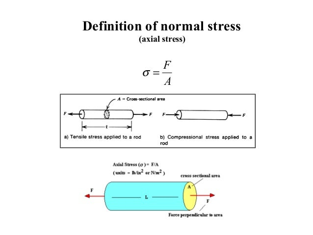 stress and strain equations