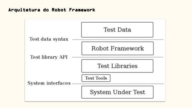 PYTHONSUL2018] Apresentação do Tutorial - Automação de Testes com Ro…