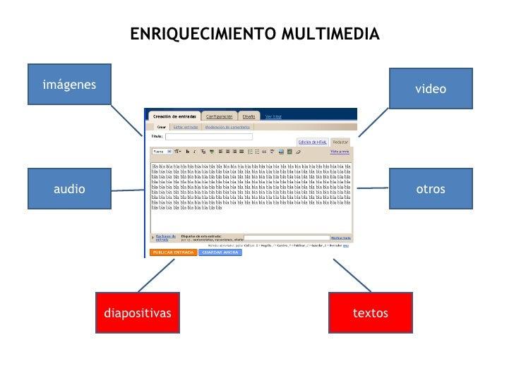 imágenes diapositivas audio video otros ENRIQUECIMIENTO MULTIMEDIA textos