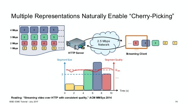 Adaptive Streaming of Traditional and Omnidirectional Media