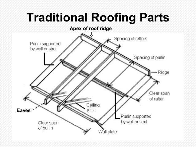 roofing parts diagram  u0026 residential roof diagram sc 1 st