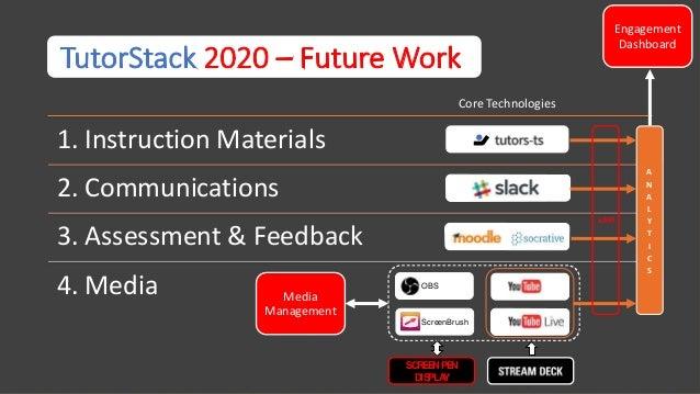 TutorStack Links Slide 2