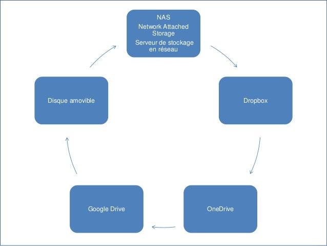 NAS Network Attached Storage Serveur de stockage en réseau Dropbox OneDriveGoogle Drive Disque amovible