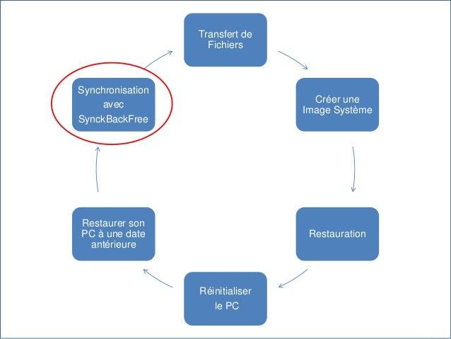 Transfert de Fichiers Créer une Image Système Restauration Réinitialiser le PC Restaurer son PC à une date antérieure Sync...
