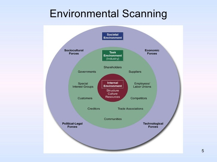 bp environmental scanning formulation strategy implementation Internal and external environment scanning strategy formulation environmental scanning strategy formulation strategy implementation evaluation and control powerpoint presentation last modified by: editorial services company.