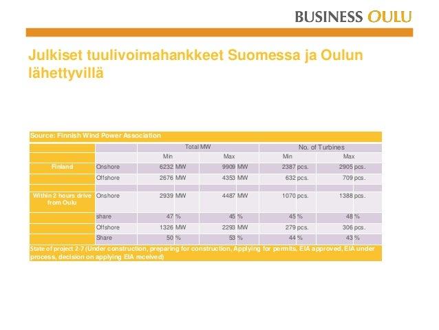 Julkiset tuulivoimahankkeet Suomessa ja Oulun lähettyvillä Source: Finnish Wind Power Association Total MW No. of Turbines...