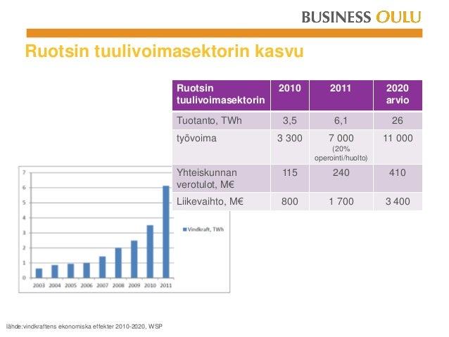 Ruotsin tuulivoimasektorin kasvu Ruotsin tuulivoimasektorin 2010 2011 2020 arvio Tuotanto, TWh 3,5 6,1 26 työvoima 3 300 7...