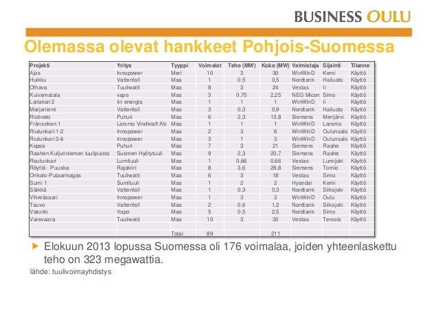 Olemassa olevat hankkeet Pohjois-Suomessa  Elokuun 2013 lopussa Suomessa oli 176 voimalaa, joiden yhteenlaskettu teho on ...