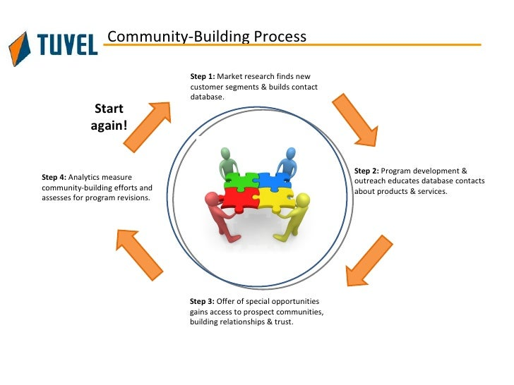 Community-Building Process                                  Step 1: Market research finds new                             ...