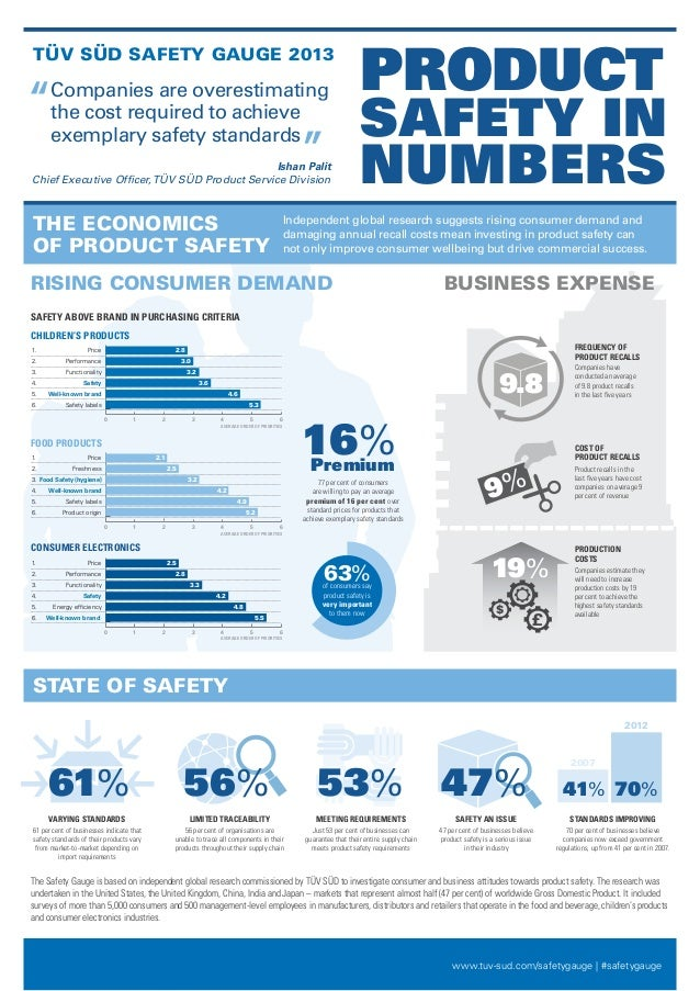 PRODUCTTÜV SÜD SAFETY GAUGE 2013''    Companies are overestimating      the cost required to achieve      exemplary safety...