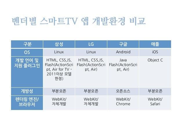 스마트 TV 앱 개발 맛보기 Slide 2