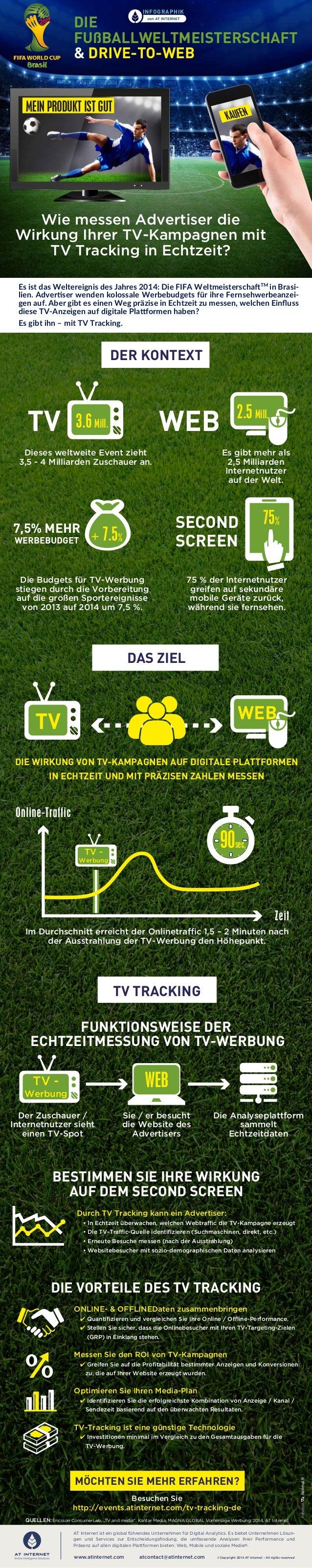 www.atinternet.com atcontact@atinternet.com MEIN PRODUKT IST GUT KAUFEN I I III I II I II I 75% WEB 90sec. TV WEB TV - Wer...