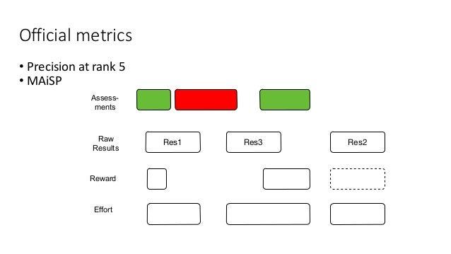Officialmetrics • Precisionatrank5 • MAiSP Assess- ments Raw Results Res1 Res3 Res2 Effort Reward