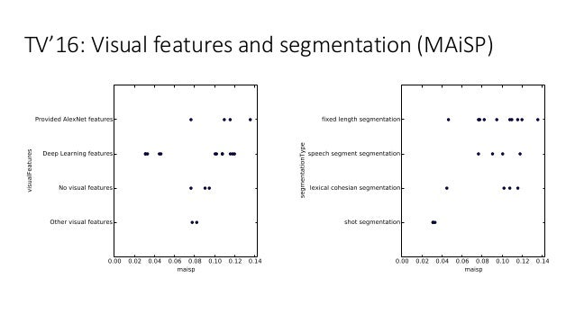 TV'16:Visualfeaturesandsegmentation(MAiSP)