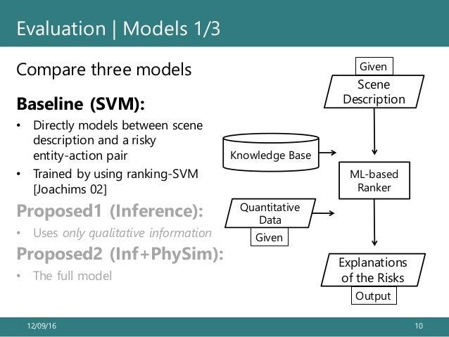 12/09/16 10 Evaluation | Models 1/3 Compare three models Scene Description Knowledge Base Quantitative Data Given Given Ex...