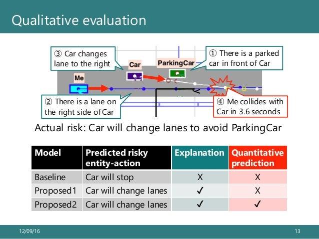 12/09/16 13 Qualitative evaluation BASELINE 52.8 (38/72) 80.6 (58/72) 90.3 (65/72) 55.6 (40/ INFERENCE 51.4 (37/72) 80.6 (...
