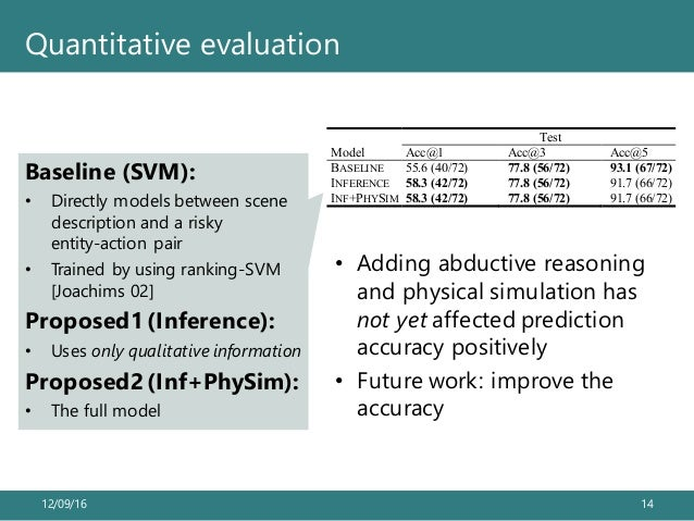 12/09/16 14 Quantitative evaluation • Adding abductive reasoning and physical simulation has not yet affected prediction a...
