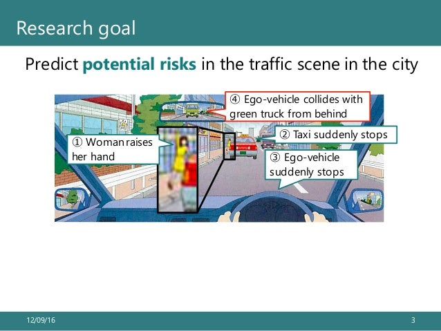 Predict potential risks in the traffic scene in the city 12/09/16 3 Research goal ① Woman raises her hand ② Taxi suddenly ...