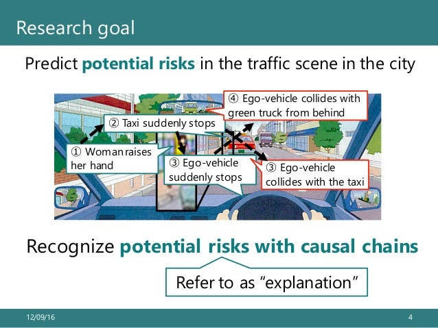 Predict potential risks in the traffic scene in the city 12/09/16 4 Research goal ① Woman raises her hand ③ Ego-vehicle su...