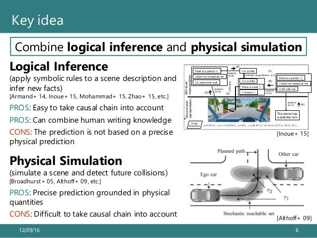 12/09/16 6 Key idea Combine logical inference and physical simulationRecognizing Potential Traffic Risks through Logic-bas...