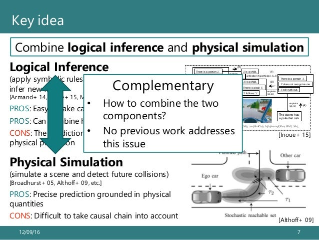 12/09/16 7 Key idea Combine logical inference and physical simulationRecognizing Potential Traffic Risks through Logic-bas...