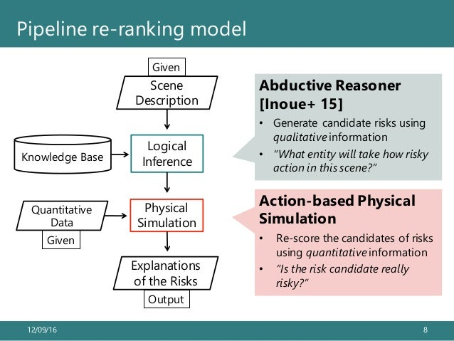 12/09/16 8 Pipeline re-ranking model Scene Description Knowledge Base Logical Inference Physical Simulation Quantitative D...