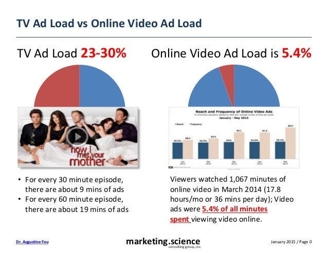 January 2015 / Page 0marketing.scienceconsulting group, inc. Dr. Augustine Fou TV Ad Load vs Online Video Ad Load • For ev...