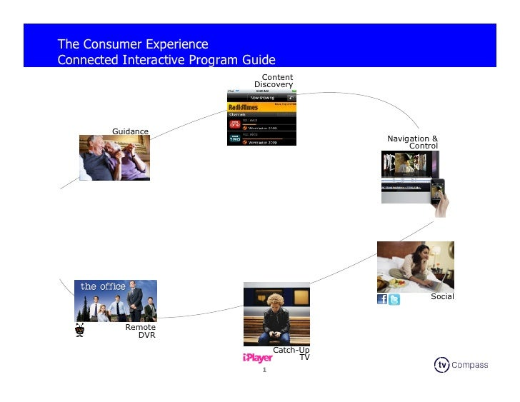 The Consumer Experience Connected Interactive Program Guide                                  Content                      ...