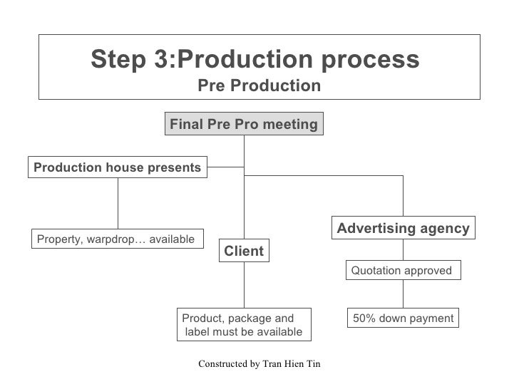 Tvc production process for Ad agency traffic manager