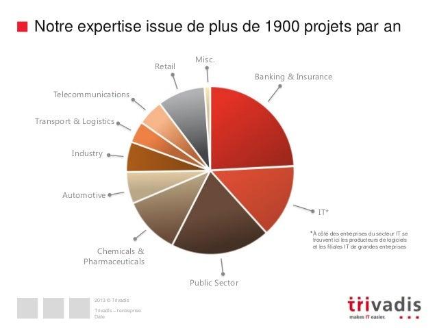 Notre expertise issue de plus de 1900 projets par an Retail  Misc. Banking & Insurance  Telecommunications  Transport & Lo...