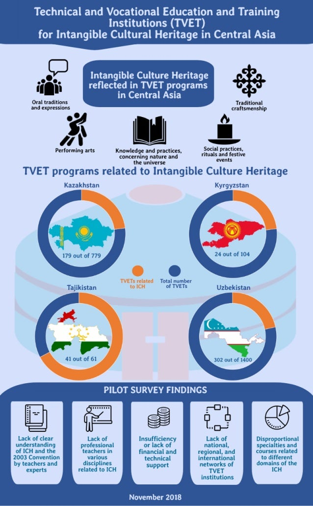 Technical and Vocational Education and Training Institutions (TVET) for Intangible Cultural Heritage in Central Asia