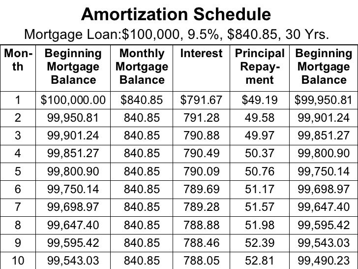 Amortization Schedule   Mortgage Loan:$100,000, 9.5%, $840.85, 30 Yrs.   99,595.42 51.98 788.88 840.85 99,647.40 8 99,543....