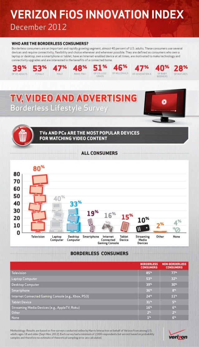 Verizon Borderless Lifestlye Survey: TVs and PCs are the most popular devices for wathcing video content