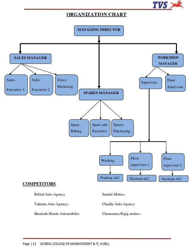 organization structure of hero honda On the corporate lending front, we have forged extremely strong relationships  with over  incorporated in december 1991 as hero honda finlease limited  the.