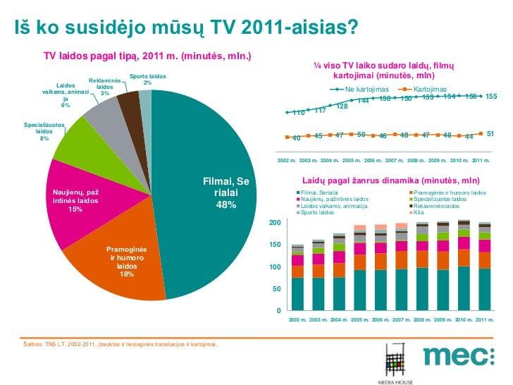 Iš ko susidėjo mūsų TV 2011-aisias?        TV laidos pagal tipą, 2011 m. (minutės, mln.)                                  ...