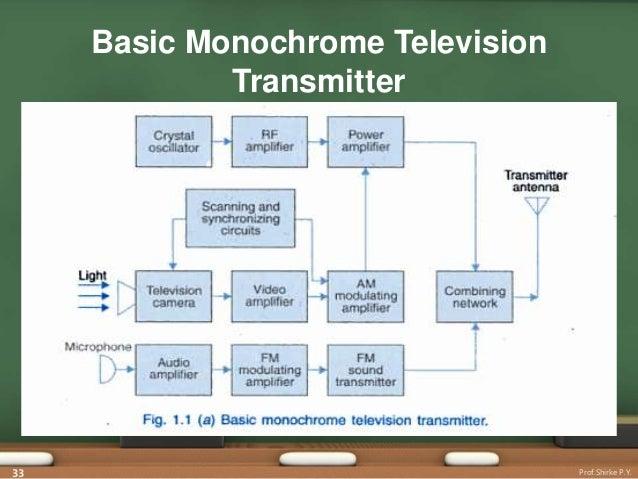 tv transmitters receiver rh slideshare net monochrome tv transmitter block diagram with explanation