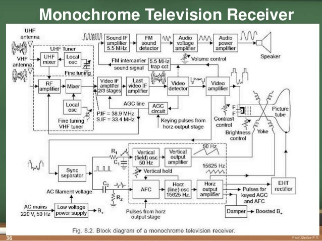 tv transmitters receiver rh slideshare net tv receiver block diagram explanation pdf digital tv receiver block diagram