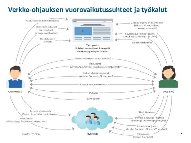 Toimintoja yhdistellään useita erilaisista verkko-palveluista TOIMINNAN KEHITTÄMINEN – KAIKKIEN ASIA Pelisäännöt Toimintak...