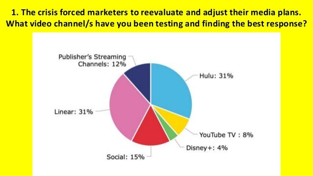 1. The crisis forced marketers to reevaluate and adjust their media plans. What video channel/s have you been testing and ...
