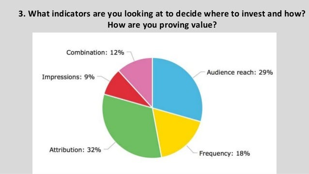 3. What indicators are you looking at to decide where to invest and how? How are you proving value?
